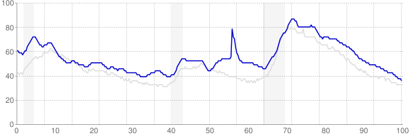 Mississippi monthly unemployment rate chart from 1990 to January 2018